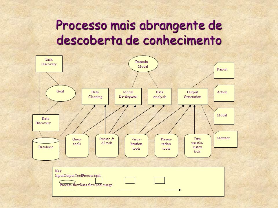 Processo mais abrangente de descoberta de conhecimento Task Discovery Goal Data Discovery Output Generation Data Analysis Model Development Data Clean