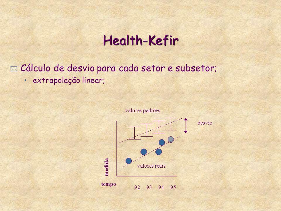 Health-Kefir * Cálculo de desvio para cada setor e subsetor; extrapolação linear; 92939495 valores padrões valores reais desvio tempo medida