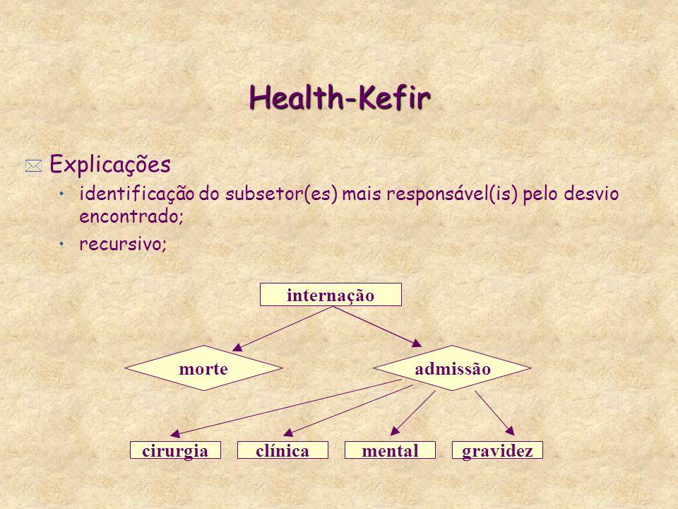 Health-Kefir * Explicações identificação do subsetor(es) mais responsável(is) pelo desvio encontrado; recursivo; internação morteadmissão cirurgiaclínicamentalgravidez