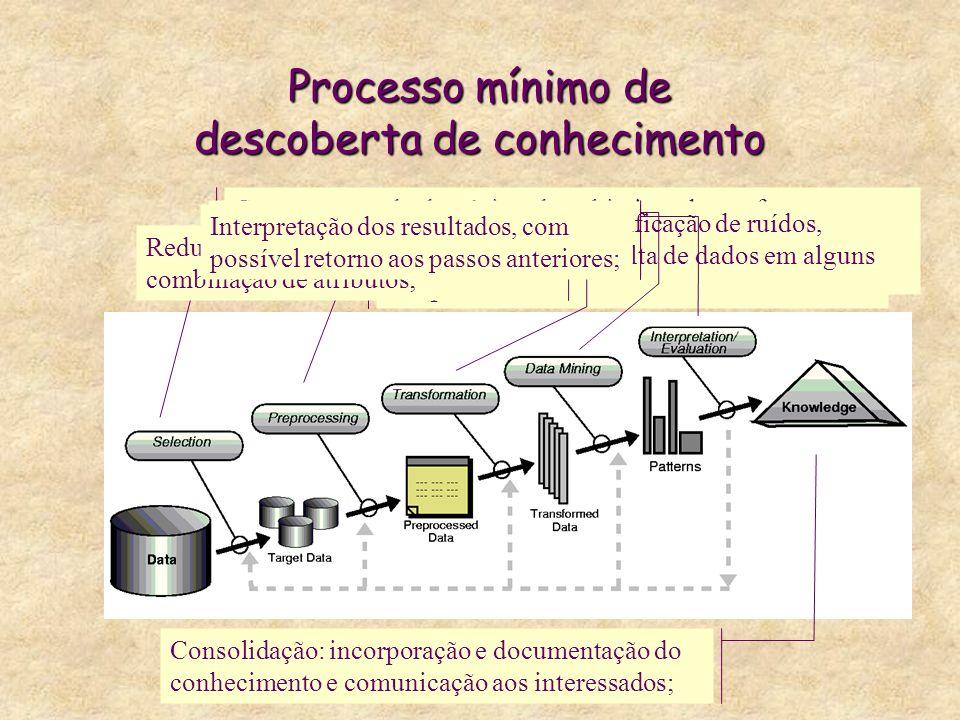 Processo mínimo de descoberta de conhecimento Compreensão do domínio e dos objetivos da tarefa; Criação do conjunto de dados envolvendo as variáveis necessárias; Operações como identificação de ruídos, outliers, como tratar falta de dados em alguns campos, etc.