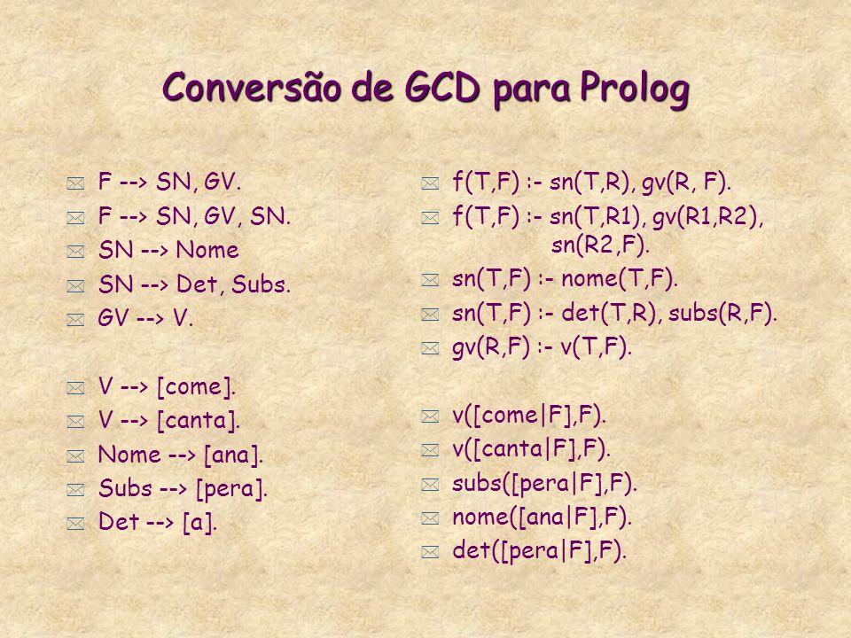 Gramáticas de Cláusulas Definidas (GCD) * Notação popular de gramática: Backus-Naur Form, BNF, para a linguagem a n b n ::= a b ::= a b * Notação DCG (definite clause grammar) s --> [a], [b].