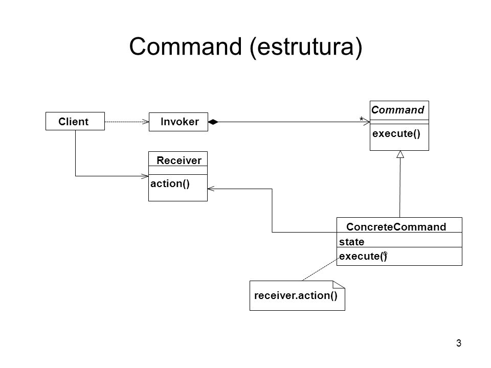 3 Command (estrutura) * Client Invoker action() Receiver execute() Command execute() state ConcreteCommand receiver.action()