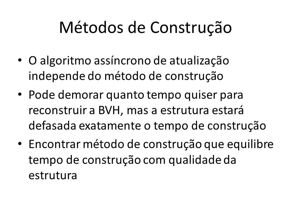 Métodos de Construção O algoritmo assíncrono de atualização independe do método de construção Pode demorar quanto tempo quiser para reconstruir a BVH, mas a estrutura estará defasada exatamente o tempo de construção Encontrar método de construção que equilibre tempo de construção com qualidade da estrutura