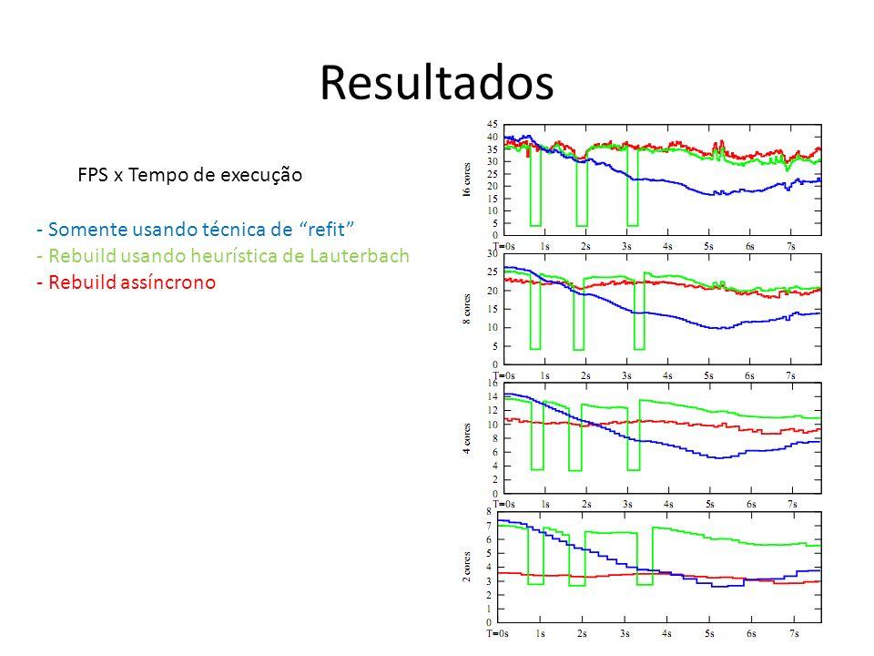 Resultados - Somente usando técnica de refit - Rebuild usando heurística de Lauterbach - Rebuild assíncrono FPS x Tempo de execução