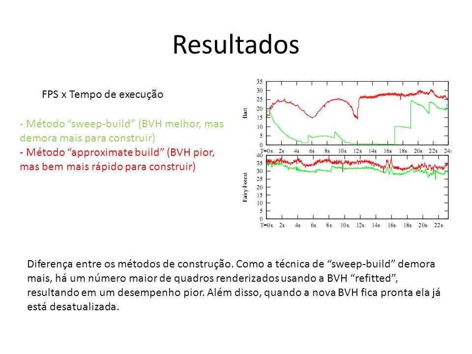 Resultados - Método sweep-build (BVH melhor, mas demora mais para construir) - Método approximate build (BVH pior, mas bem mais rápido para construir) FPS x Tempo de execução Diferença entre os métodos de construção.