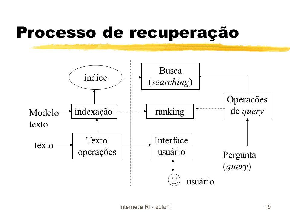 Internet e RI - aula 119 Processo de recuperação indexação Texto operações índice Interface usuário Operações de query ranking Busca (searching) Model