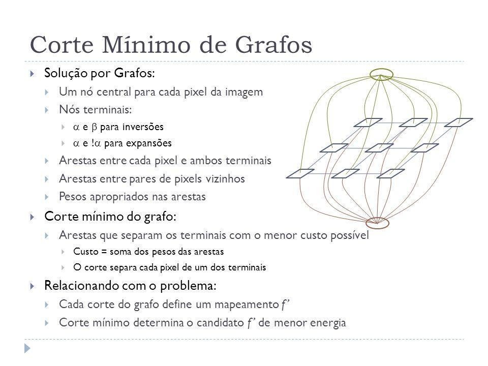 Corte Mínimo de Grafos Solução por Grafos: Um nó central para cada pixel da imagem Nós terminais: e para inversões e ! para expansões Arestas entre ca