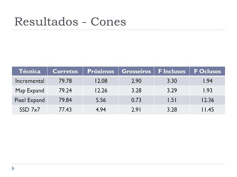 Resultados - Cones TécnicaCorretosPróximosGrosseirosF InclusosF Oclusos Incremental79.7812.082.903.301.94 Map Expand79.2412.263.283.291.93 Pixel Expan