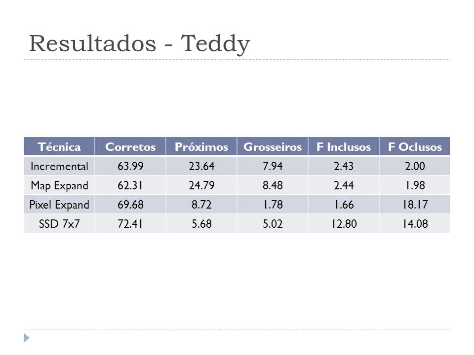 Resultados - Teddy TécnicaCorretosPróximosGrosseirosF InclusosF Oclusos Incremental63.9923.647.942.432.00 Map Expand62.3124.798.482.441.98 Pixel Expan