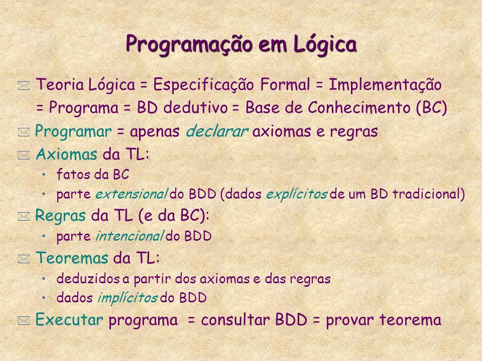 Programação em Lógica * Teoria Lógica = Especificação Formal = Implementação = Programa = BD dedutivo = Base de Conhecimento (BC) * Programar = apenas