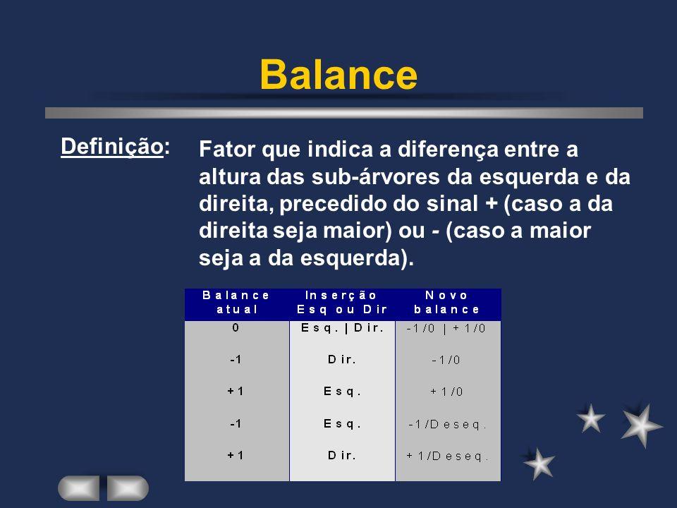 Balance Fator que indica a diferença entre a altura das sub-árvores da esquerda e da direita, precedido do sinal + (caso a da direita seja maior) ou -