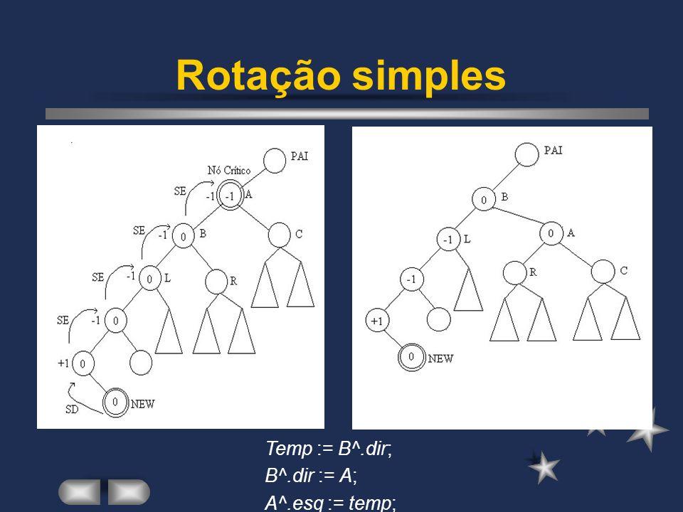 Rotação simples Temp := B^.dir; B^.dir := A; A^.esq := temp;