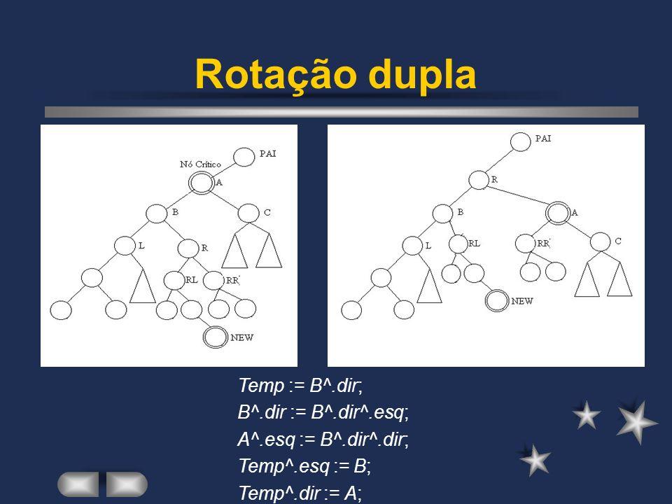 Rotação dupla Temp := B^.dir; B^.dir := B^.dir^.esq; A^.esq := B^.dir^.dir; Temp^.esq := B; Temp^.dir := A;
