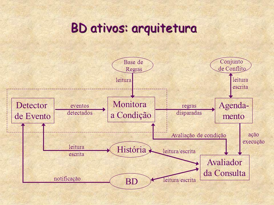 BD ativos: arquitetura Monitora a Condição Detector de Evento Agenda- mento Avaliador da Consulta HistóriaBD Base de Regras Conjunto de Conflito event