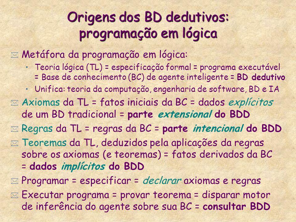 Origens dos BD dedutivos: programação em lógica * Metáfora da programação em lógica: Teoria lógica (TL) = especificação formal = programa executável =