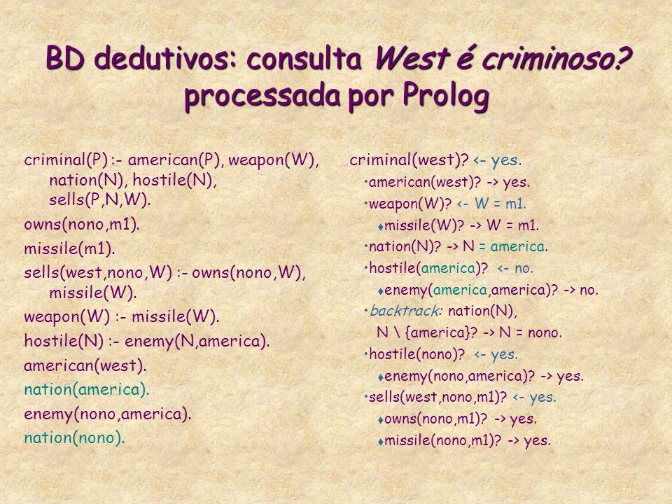 BD dedutivos: consulta West é criminoso? processada por Prolog criminal(P) :- american(P), weapon(W), nation(N), hostile(N), sells(P,N,W). owns(nono,m