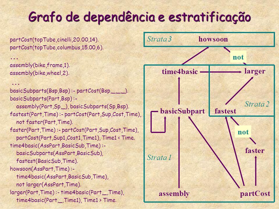 Grafo de dependência e estratificação partCost(topTube,cinelli,20.00,14). partCost(topTube,columbus,15.00,6).... assembly(bike,frame,1). assembly(bike