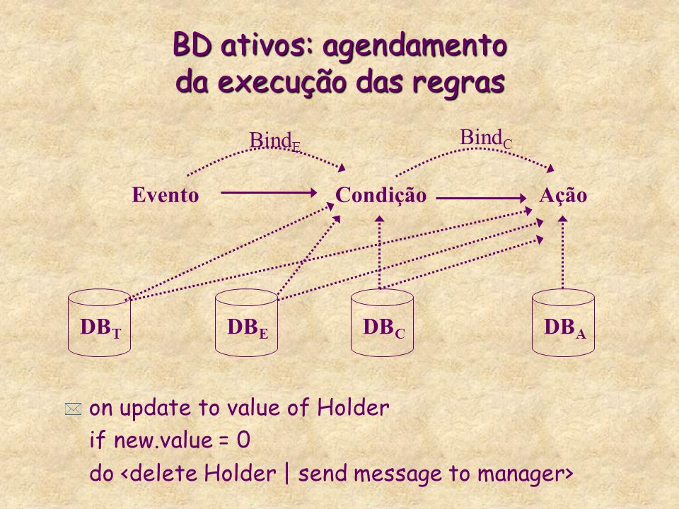 BD ativos: agendamento da execução das regras * on update to value of Holder if new.value = 0 do DB T DB E DB C DB A EventoCondiçãoAção Bind E Bind C
