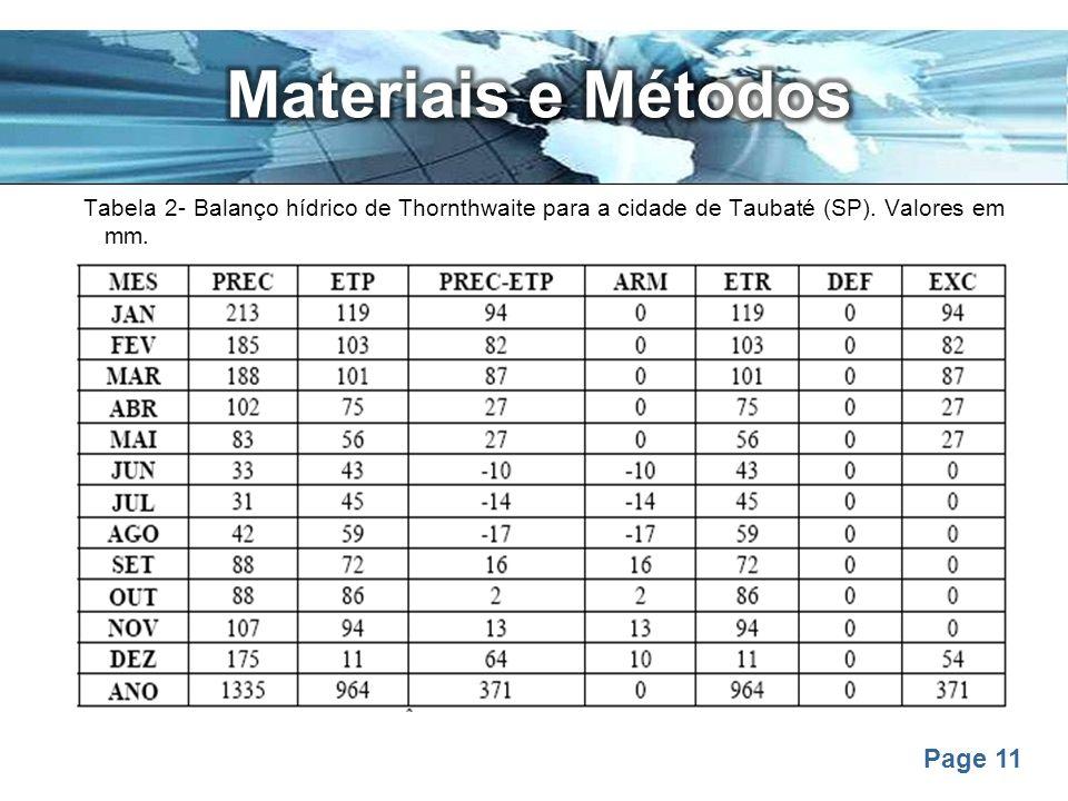 Page 11 Tabela 2- Balanço hídrico de Thornthwaite para a cidade de Taubaté (SP). Valores em mm.