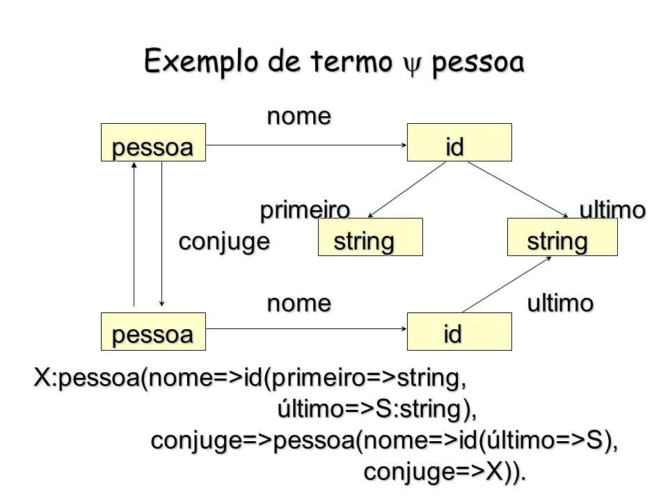 Variáveis * Começam por _ ou letra maiúscula * Variável Anônima: _ (equivalente a @) * Pode ser associada a um termo Ex:X:t * Referência cíclica: X:[42|X] * Associação implícita: X:@ * Exemplos: father(name => N:string, son => boy(name => N)) representa um pai que tem um filho com o mesmo nome.