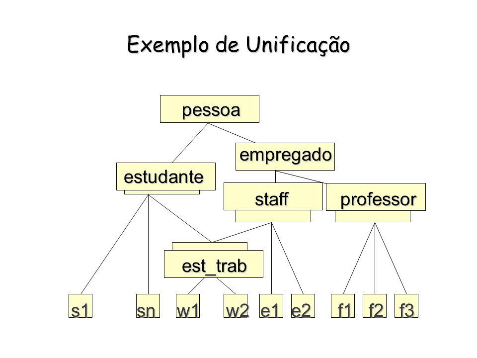 Unificação * Unificar 2 termos consiste em: computar o glb de seus sort principais, casar as variáveis principais, ligá-las a todos os atributos dos 2 termos pais, unificar recursivamente os termos relativos aos atributos.