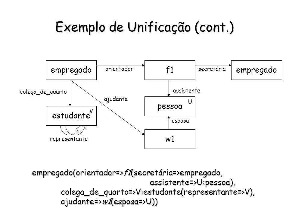 Exemplo de Unificação (cont.) X:estudante(orientador => professor( secretária=>Y:staff, assistente=>X), colega_de_quarto=>empregado(representante=>Y)).