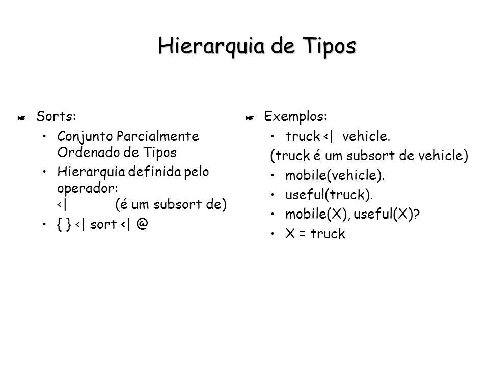 Hierarquia de Tipos * Sorts: Conjunto Parcialmente Ordenado de Tipos Hierarquia definida pelo operador: < (é um subsort de) { } <  sort <  @ * Exemplos: truck <  vehicle.