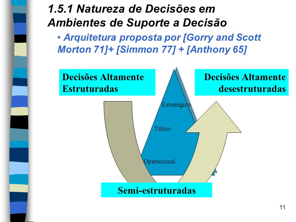 11 1.5.1 Natureza de Decisões em Ambientes de Suporte a Decisão Arquitetura proposta por [Gorry and Scott Morton 71]+ [Simmon 77] + [Anthony 65] Decis