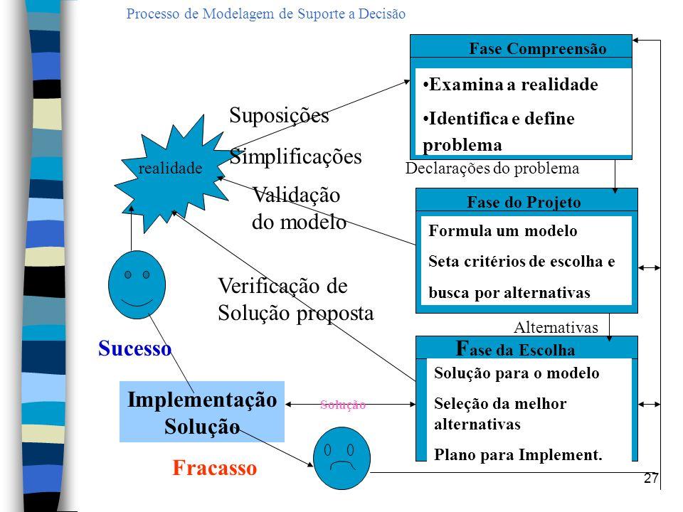 27 Processo de Modelagem de Suporte a Decisão realidade Fase Compreensão Examina a realidade Identifica e define problema Fase do Projeto Formula um m