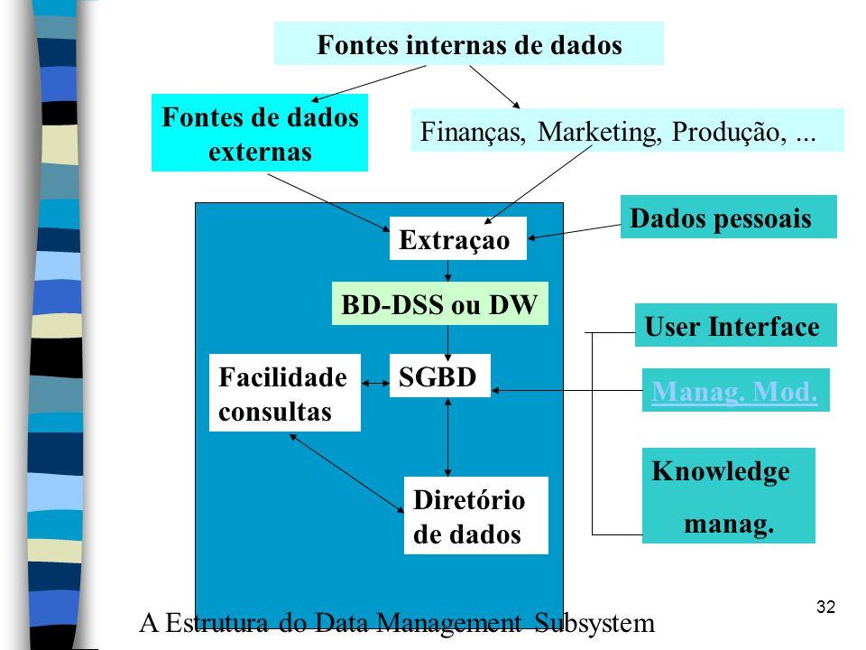 32 Fontes internas de dados Finanças, Marketing, Produção,... Fontes de dados externas Dados pessoais User Interface Manag. Mod. Knowledge manag. Extr