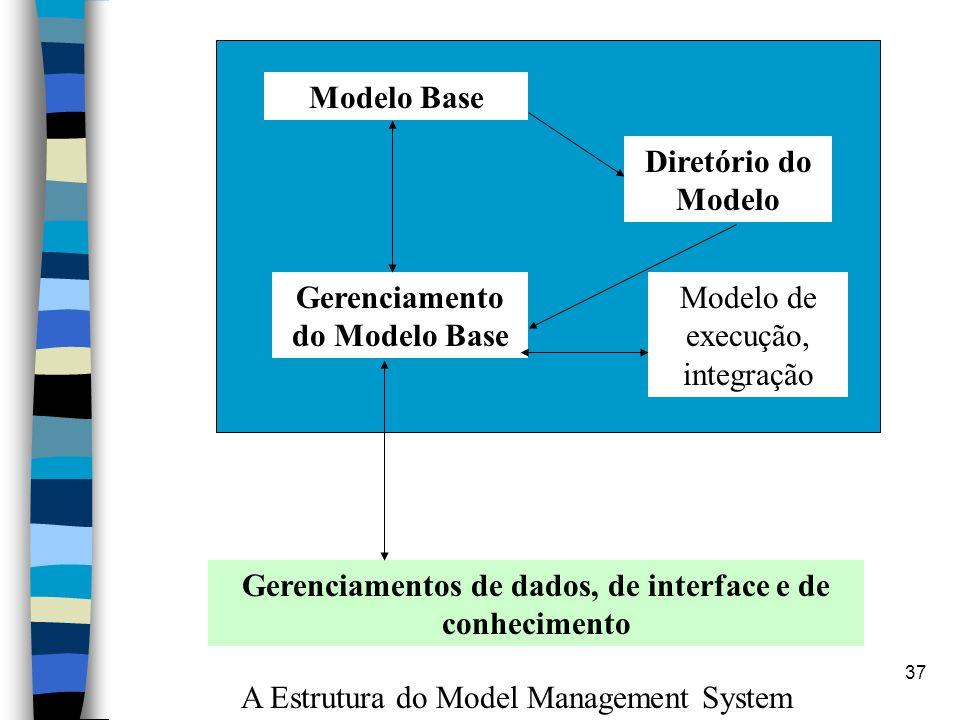 37 Gerenciamentos de dados, de interface e de conhecimento Modelo Base Diretório do Modelo Gerenciamento do Modelo Base Modelo de execução, integração