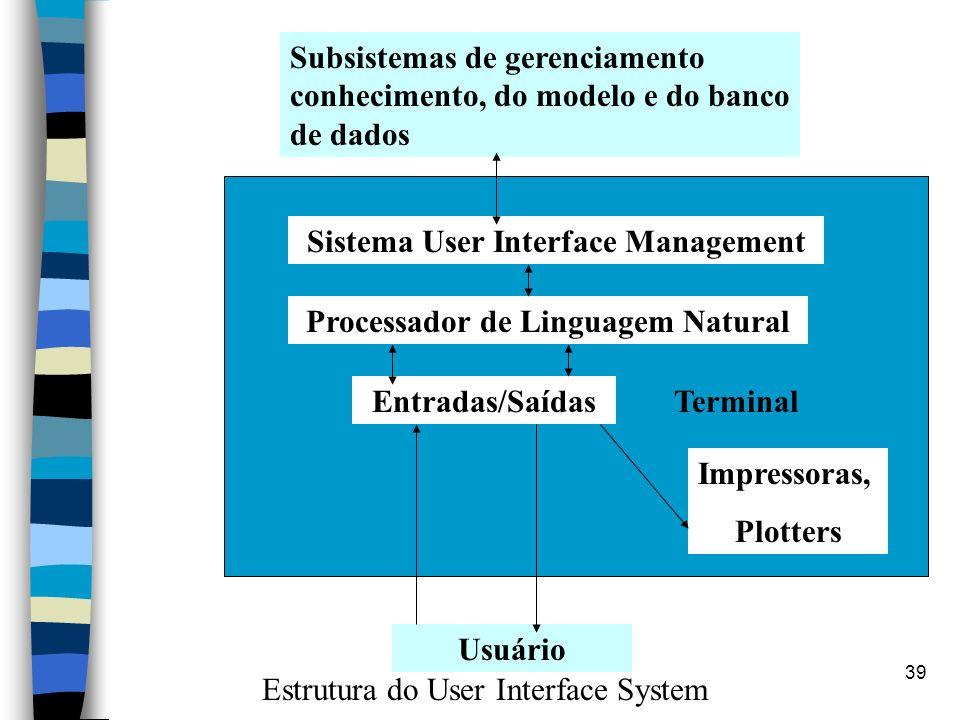 39 Subsistemas de gerenciamento conhecimento, do modelo e do banco de dados Usuário Sistema User Interface Management Processador de Linguagem Natural
