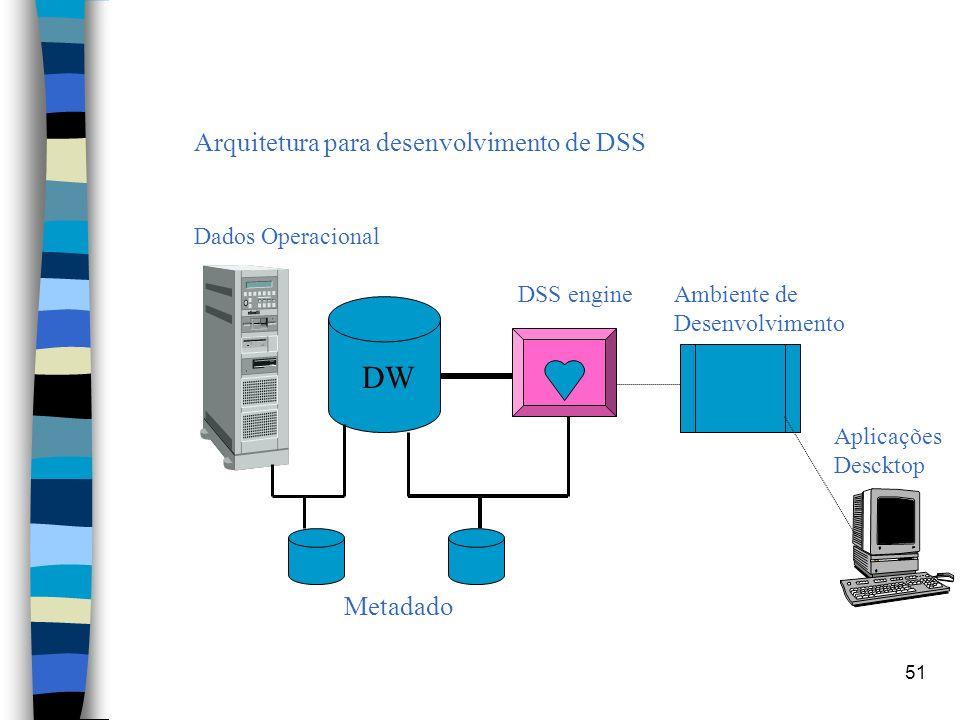 51 Arquitetura para desenvolvimento de DSS Dados Operacional DSS engineAmbiente de Desenvolvimento DW Aplicações Descktop Metadado