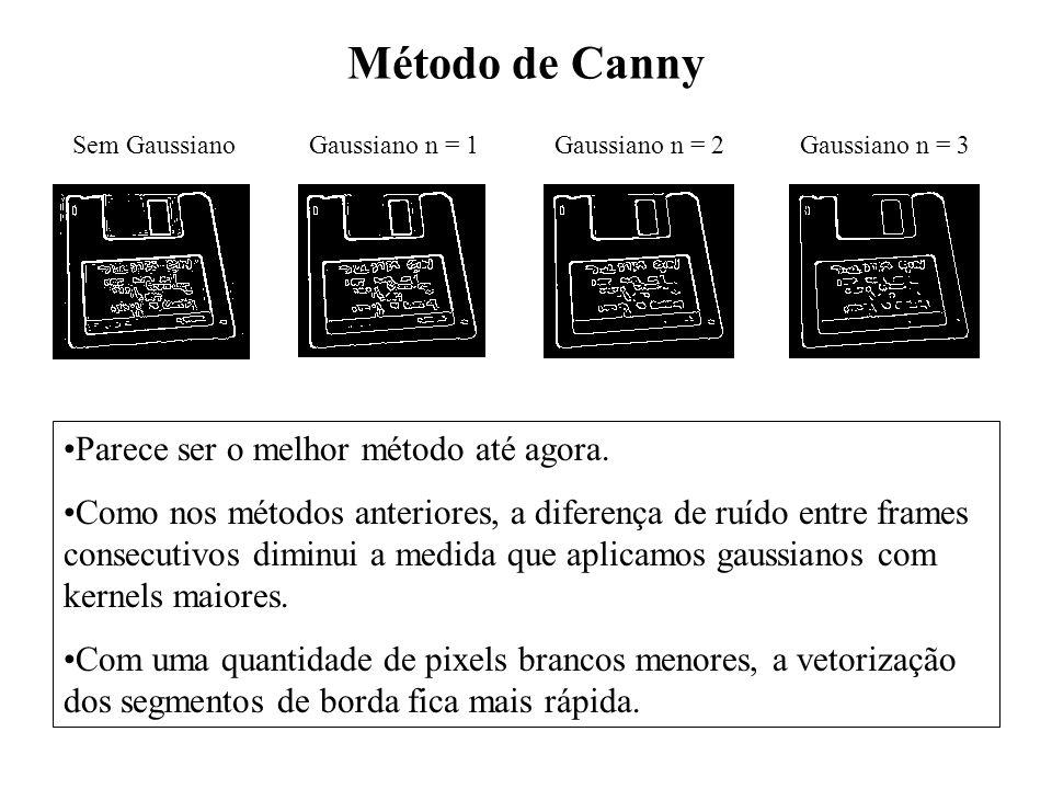 Método de Canny Sem GaussianoGaussiano n = 1Gaussiano n = 2Gaussiano n = 3 Parece ser o melhor método até agora. Como nos métodos anteriores, a difere