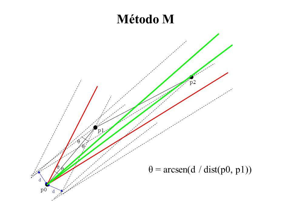 Método M θ = arcsen(d / dist(p0, p1)) d d θ θ θ θ p0 p1 p2