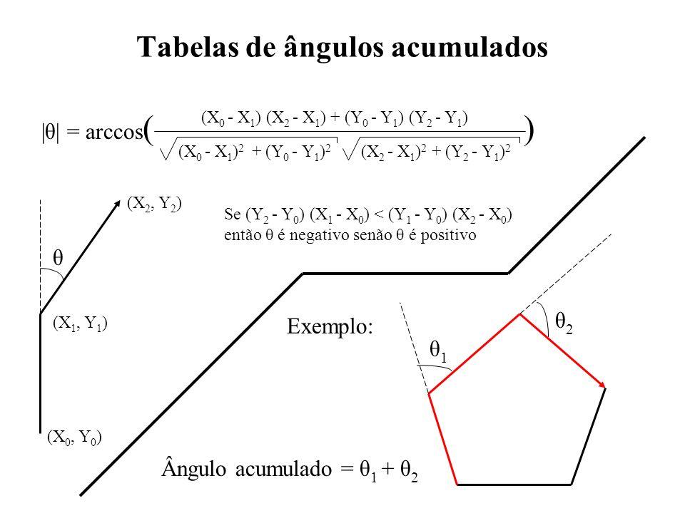 Tabelas de ângulos acumulados θ1θ1 θ2θ2 θ (X 1, Y 1 ) (X 0, Y 0 ) (X 2, Y 2 ) |θ| = arccos ( ) (X 0 - X 1 ) (X 2 - X 1 ) + (Y 0 - Y 1 ) (Y 2 - Y 1 ) (