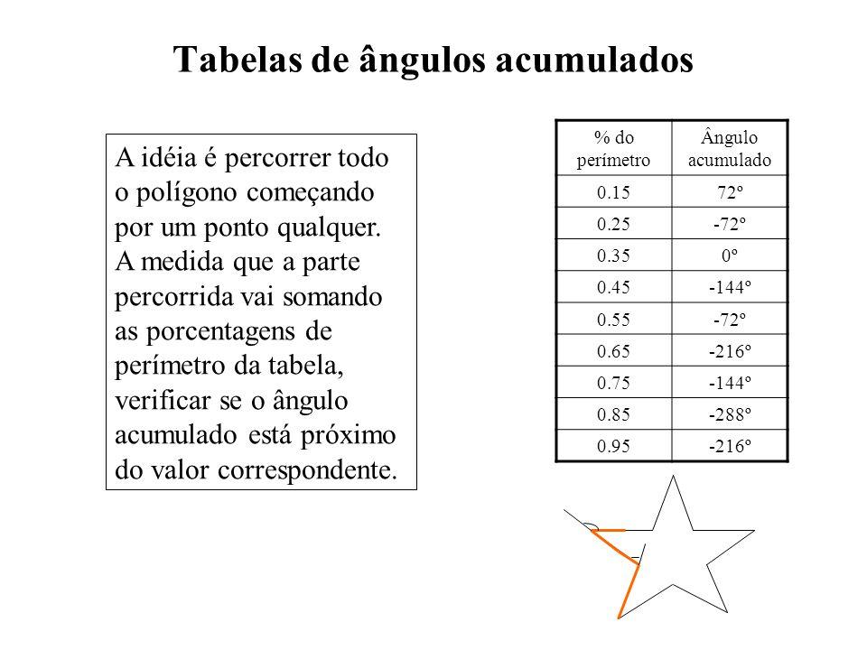 Tabelas de ângulos acumulados % do perímetro Ângulo acumulado 0.1572º 0.25-72º 0.350º 0.45-144º 0.55-72º 0.65-216º 0.75-144º 0.85-288º 0.95-216º A idé