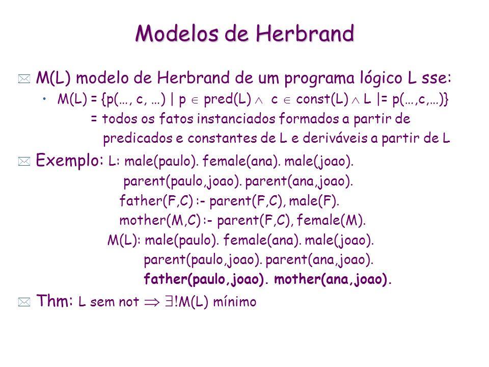 Modelos de Herbrand * M(L) modelo de Herbrand de um programa lógico L sse: M(L) = {p(…, c, …) | p pred(L) c const(L) L |= p(…,c,…)} = todos os fatos instanciados formados a partir de predicados e constantes de L e deriváveis a partir de L * Exemplo: L: male(paulo).