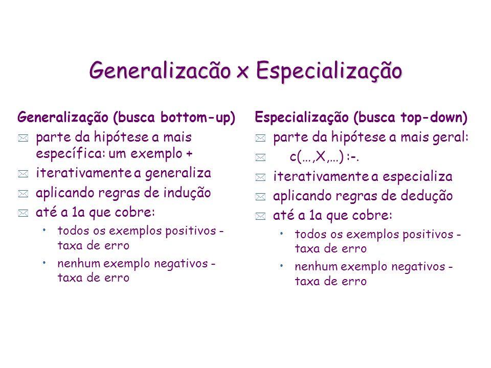 Generalizacão x Especialização Generalização (busca bottom-up) * parte da hipótese a mais específica: um exemplo + * iterativamente a generaliza * aplicando regras de indução * até a 1a que cobre: todos os exemplos positivos - taxa de erro nenhum exemplo negativos - taxa de erro Especialização (busca top-down) * parte da hipótese a mais geral: * c(…,X,…) :-.