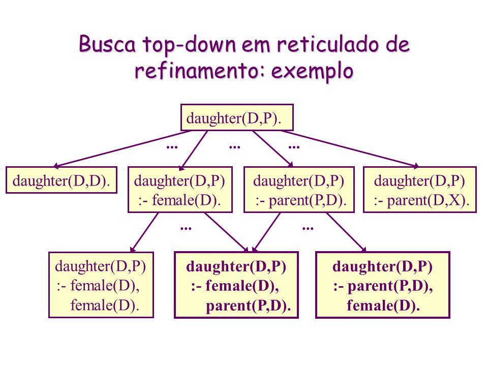 Busca top-down em reticulado de refinamento: exemplo daughter(D,P). daughter(D,D). daughter(D,P) :- parent(P,D). daughter(D,P) :- parent(D,X). daughte