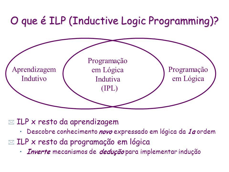 Aprendizagem Indutivo Programação em Lógica Programação em Lógica Indutiva (IPL) O que é ILP (Inductive Logic Programming)? * ILP x resto da aprendiza