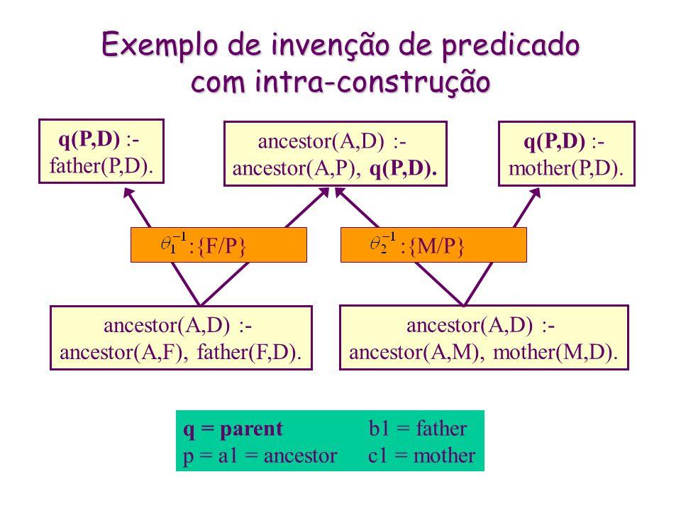 Exemplo de invenção de predicado com intra-construção ancestor(A,D) :- ancestor(A,F), father(F,D). ancestor(A,D) :- ancestor(A,M), mother(M,D). ancest