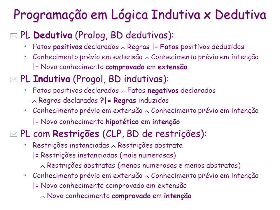 Programação em Lógica Indutiva: tarefa genérica * Dados: exemplos positivos (Xi,f(Xi)) exemplos negativos (Xj, f(Xj)) conhecimento prévio B (regras) viés de aprendizagem (restrições sobre forma das regras) * Aprende hipótese H (regras) tal que: ~ Xi,f(Xi), Xi B H |= f(Xi) ~ Xj,f(Xj), Xj B H |= f(Xj) H verifica restrições do viés de aprendizagem ~ definido por limiar de tolerância ao ruído * Linguagem de ILP x Prolog: com negações no BD e nas conclusões sem símbolo de função, e.g.: pessoa(nome(joão),idade(20)).