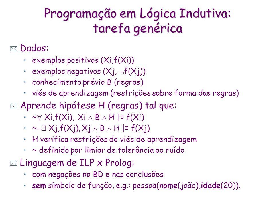 Programação em Lógica Indutiva: tarefa genérica * Dados: exemplos positivos (Xi,f(Xi)) exemplos negativos (Xj, f(Xj)) conhecimento prévio B (regras) v