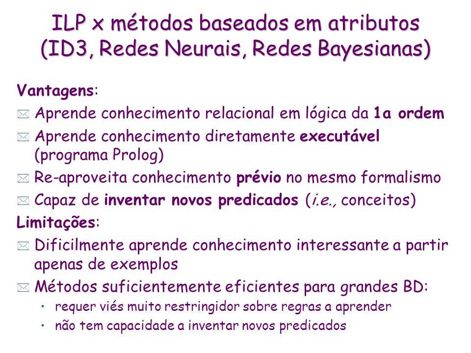 ILP x métodos baseados em atributos (ID3, Redes Neurais, Redes Bayesianas) Vantagens: * Aprende conhecimento relacional em lógica da 1a ordem * Aprende conhecimento diretamente executável (programa Prolog) * Re-aproveita conhecimento prévio no mesmo formalismo * Capaz de inventar novos predicados (i.e., conceitos) Limitações: * Dificilmente aprende conhecimento interessante a partir apenas de exemplos * Métodos suficientemente eficientes para grandes BD: requer viés muito restringidor sobre regras a aprender não tem capacidade a inventar novos predicados