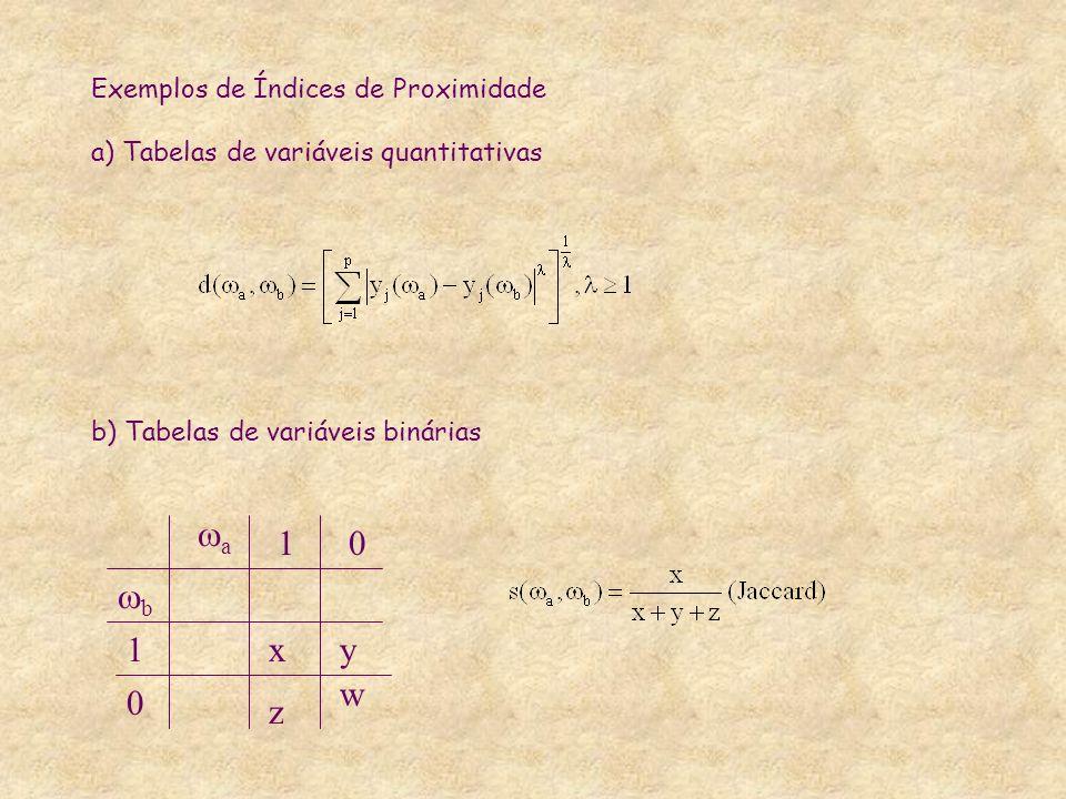 Exemplos de Índices de Proximidade a) Tabelas de variáveis quantitativas b) Tabelas de variáveis binárias a 10 b 1 0 xy z w