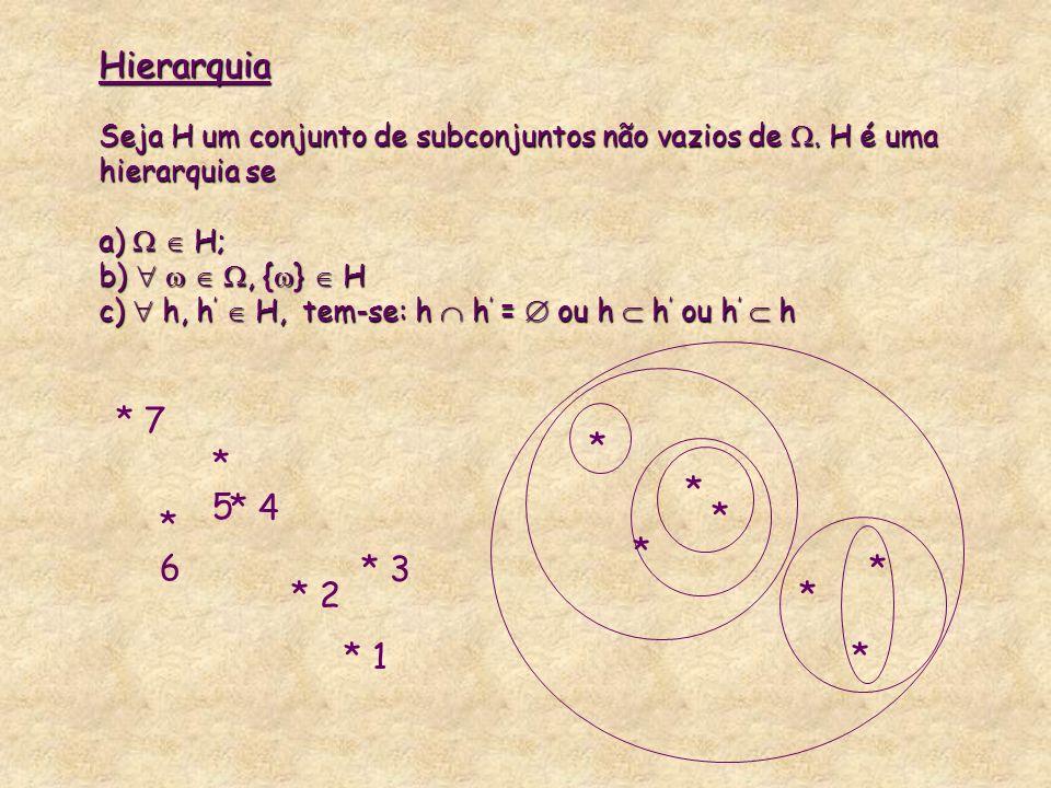 * 7 *5*5 *6*6 * 4 * 2 * 1 * 3 * * * * * * * Hierarquia Seja H um conjunto de subconjuntos não vazios de. H é uma hierarquia se a) H; b), { } H c) h, h