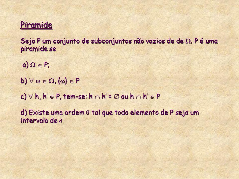 Piramide Seja P um conjunto de subconjuntos não vazios de de. P é uma piramide se a) P; b), { } P c) h, h P, tem-se: h h = ou h h P d) Existe uma orde