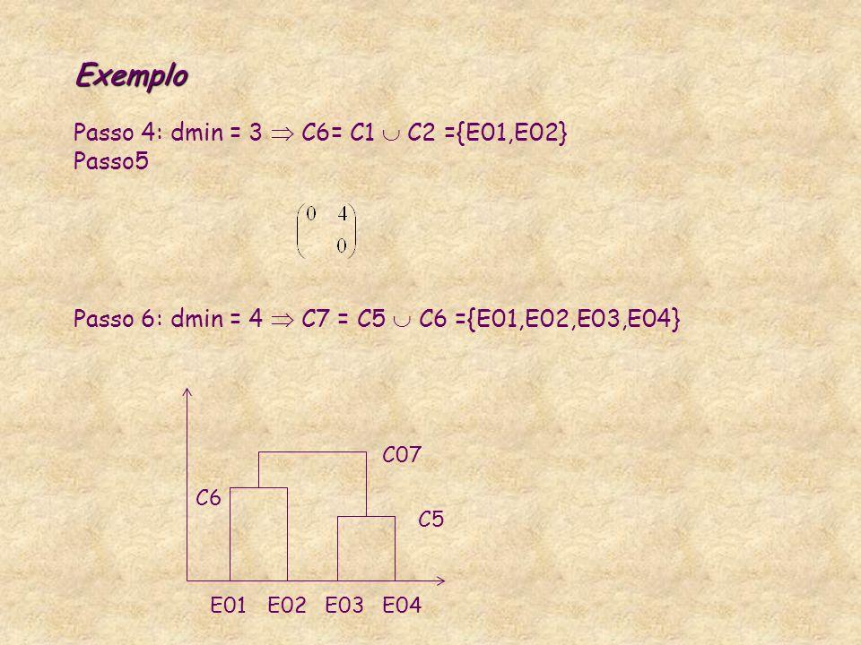Exemplo Exemplo Passo 4: dmin = 3 C6= C1 C2 ={E01,E02} Passo5 Passo 6: dmin = 4 C7 = C5 C6 ={E01,E02,E03,E04} E04E03E02E01 C5 C6 C07