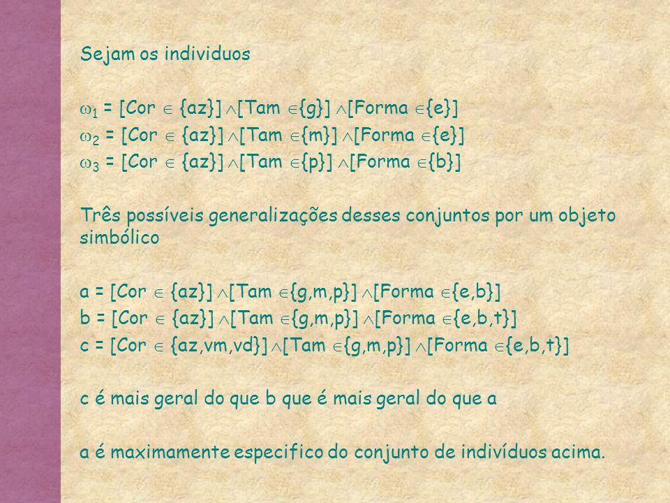 Sejam os individuos 1 = [Cor {az}] [Tam {g}] [Forma {e}] 2 = [Cor {az}] [Tam {m}] [Forma {e}] 3 = [Cor {az}] [Tam {p}] [Forma {b}] Três possíveis gene